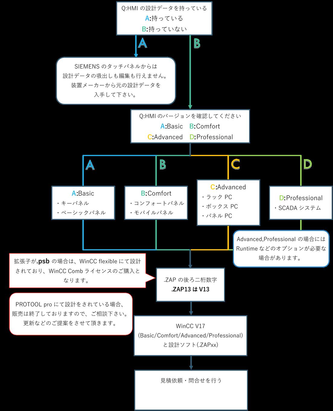 HMIソフトウェア選定表